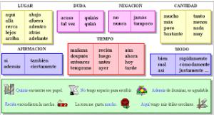 Tipos de adverbios, clasificación