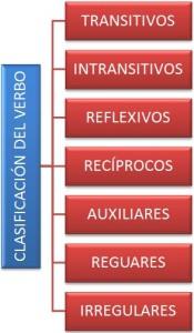 Tipos de verbos, clasificación