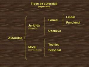 Tipos de autoridad, clasificación