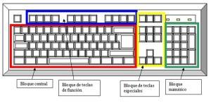 Tipos de teclados, bloques de teclas
