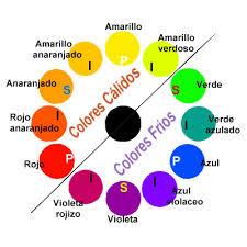 Tipos de colores, cálidos