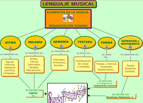 Tipos de música, elementos