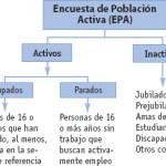 Tipos de población