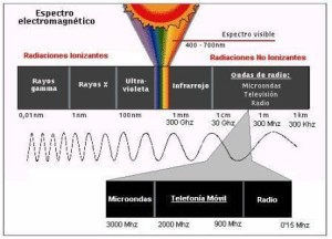 Tipos de radiación, clasificación