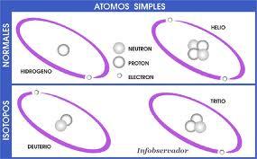 Tipos de radiación, elementos