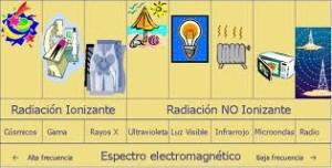Tipos de radiación, no ionizante