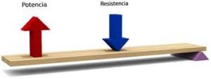 Tipo de resistencias, clases
