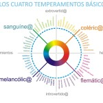 Tipos de temperamentos