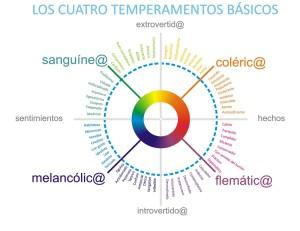 Tipos de temperamentos, clasificación