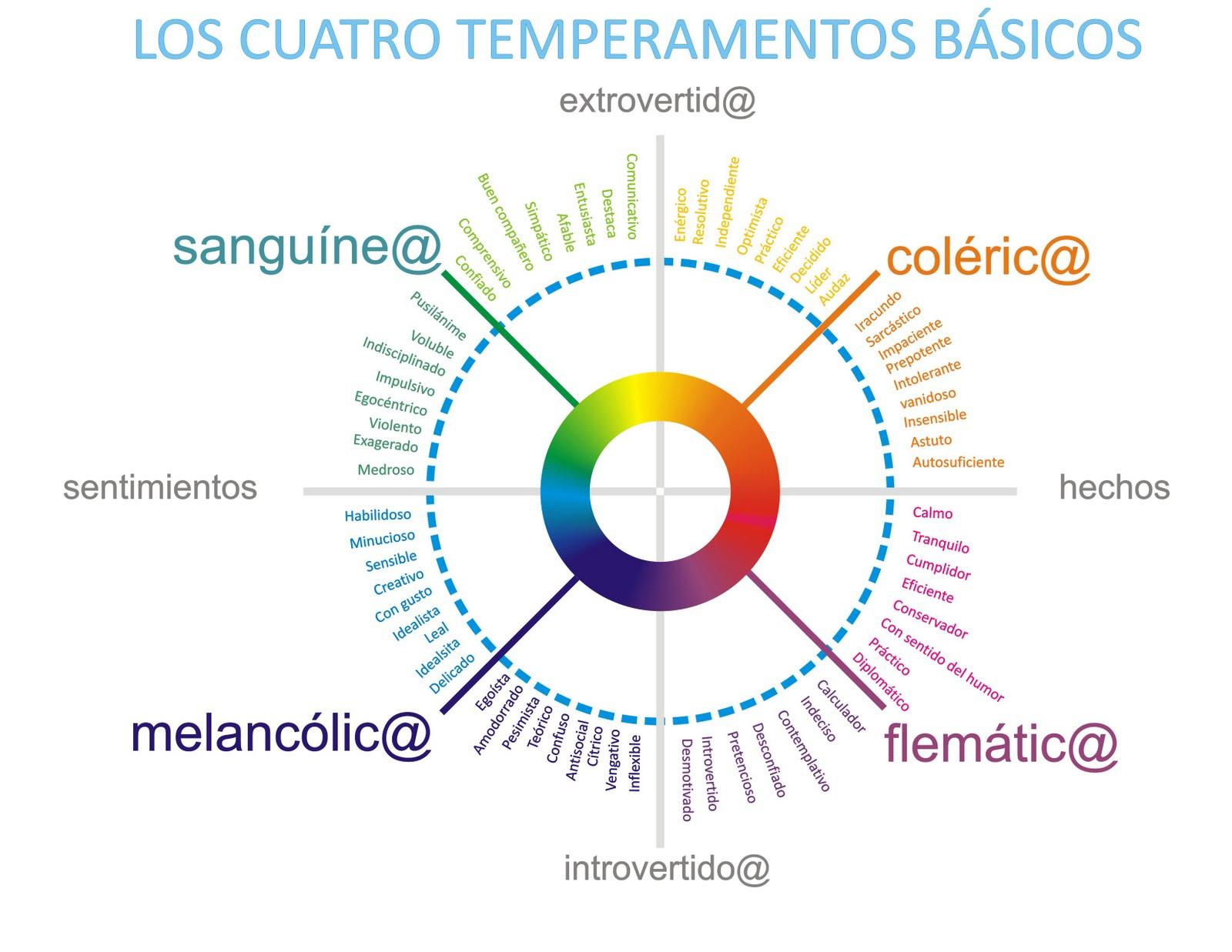Tipos de temperamentos - Tipos De