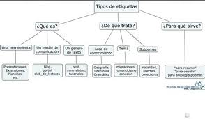 Tipos de investigación, clasificación