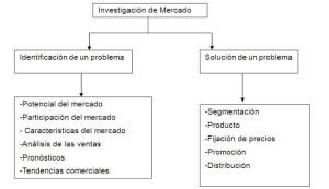 Tipos de investigación, según la extensión necesaria