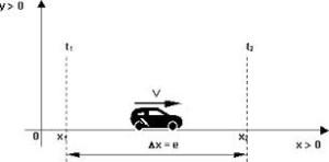 Tipos de movimientos, velocidad media