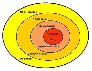 Tipos de normas, sociología