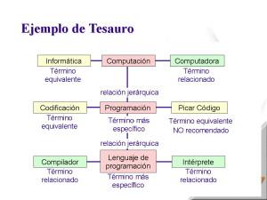 Tipos de diccionarios,  tesauro