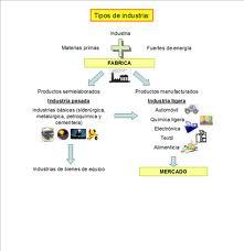 Tipos de industrias, como se clasifican