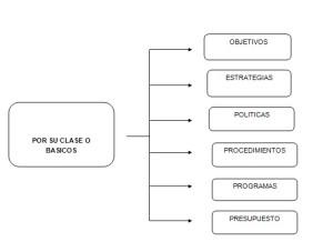 Tipos de planes, clasificación