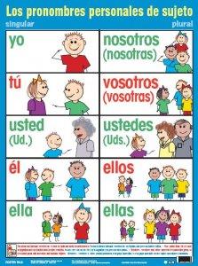 Tipos de pronombres, personales