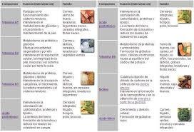 Tipos de vitaminas, alimentación