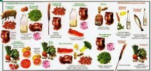 Tipos de vitaminas, importancia