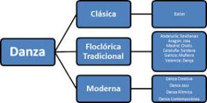 Tipos de danzas, clasificación