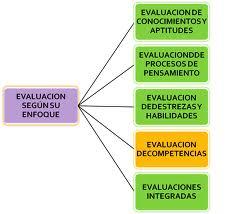 Tipos de evaluación, enfoque