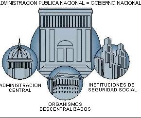 Tipos de administración, pública