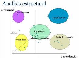 Otros tipos de análisis, estructural