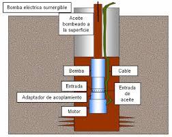 Tipos de bombas, electrobombas