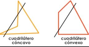 Tipos de cuadriláteros, convexos