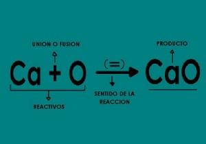 Partes de los Tipos de ecuaciones químicas