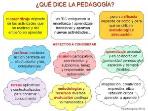 Procedimiento de los Tipos de estrategias de aprendizaje