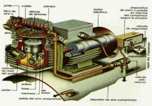 Tipos de compresores de tornillo rotativo