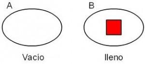 Tipos de conjuntos vacío