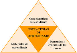 Tipos de estrategias de aprendizaje De ensayo
