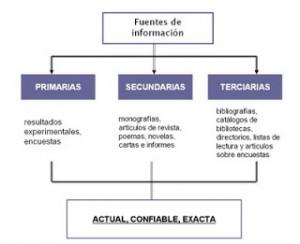 Tipos de fuentes de información: primarias