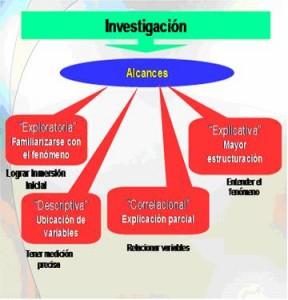 Tipos de métodos de investigación analítica