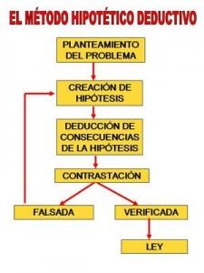 Tipos de métodos de investigación deductiva