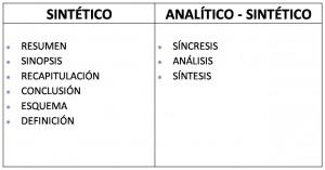 Tipos de métodos de investigación sintética