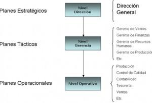 Tipos de planeación Operativa
