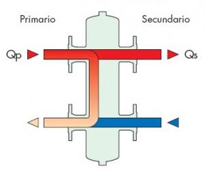 Tipos de generadores eléctricos primarios