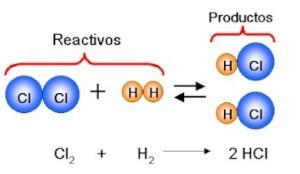 Tipos de reacciones químicas, ecuaciones