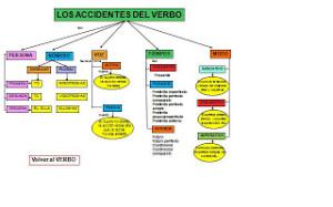 Tipos de verbos, accidentes gramaticales