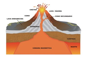 Tipos de volcanes, el magma