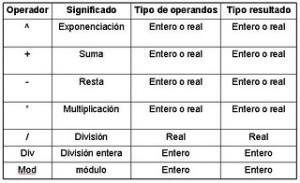 Tipos de operadores, clases