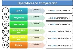 Tipos de operadores, de comparación