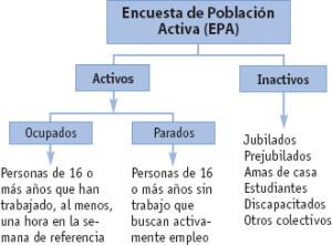 Tipos de población, clasificación