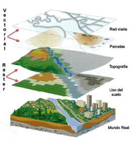 Tipos de procesos, geográfico
