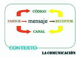 Tipos de receptores, comunicación