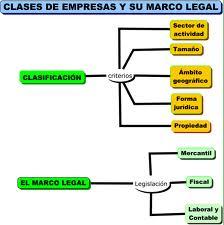 Tipos de empresas, clasificación